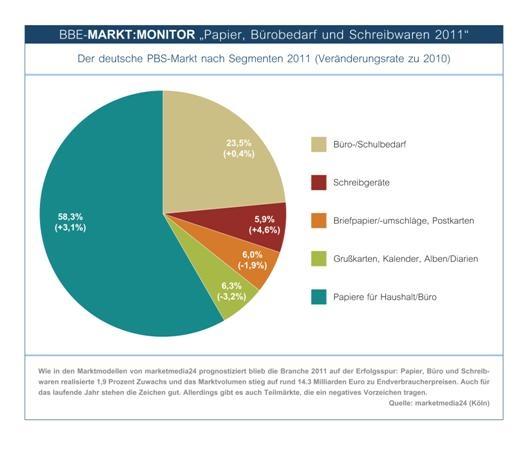 Thueringen-Infos.de - Thüringen Infos & Thüringen Tipps | Der deutsche PBS-Markt nach Segmenten 2011