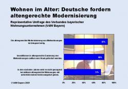 SeniorInnen News & Infos @ Senioren-Page.de | Foto: In den nächsten zehn Jahren müssen zusätzlich rund 800.000 Wohnungen in Deutschland altersgerecht modernisiert werden.