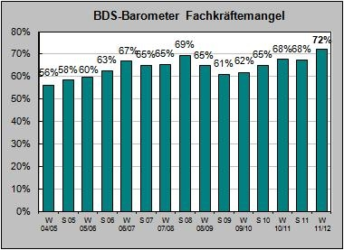 Stuttgart-News.Net - Stuttgart Infos & Stuttgart Tipps | BDS-Barometer Fachkräftemangel im Zeitverlauf