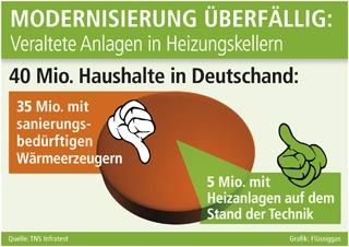 Alternative & Erneuerbare Energien News: Grafik: Flüssiggas (No. 4635)