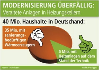 Technik-247.de - Technik Infos & Technik Tipps | Grafik: Flüssiggas (No. 4635)