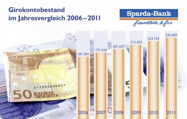 Oesterreicht-News-247.de - Österreich Infos & Österreich Tipps | Entwicklung Girokontobestand der Sparda-Bank München eG