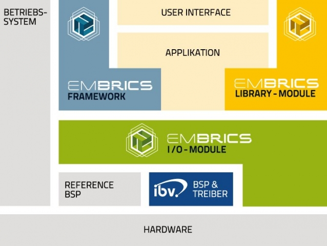 App News @ App-News.Info | Der EMBRICS Baukasten