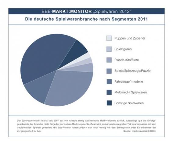 Thueringen-Infos.de - Thüringen Infos & Thüringen Tipps | Die deutsche Spielwarenbranche nach Segmenten 2011
