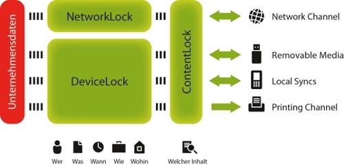 App News @ App-News.Info |  Überblick über die Funktionen der DeviceLock 7 Endpoint DLP Suite