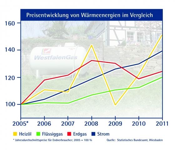 Die Auswertungen des Statistischen Bundesamts, Wiesbaden, weisen nach, dass Flüssiggas die Wärmeenergie ist, die sich seit 2005 am wenigsten verteuert hat.