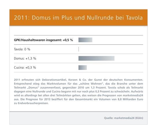 Shopping -News.de - Shopping Infos & Shopping Tipps | 2011: Domus im Plus und Nullrunde bei Tavola