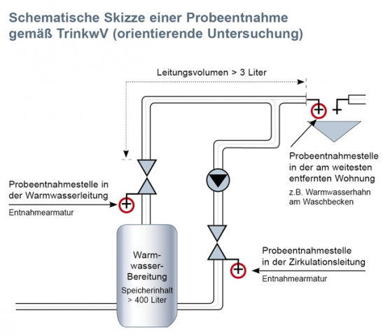 Saarbruecken-Info.de - Saarbrücken Infos & Saarbrücken Tipps | Die Grafik zeigt, auf welche Anlagen sich die neue Trinkwasserverordnung bezieht und welche Entnahmestellen die Verordnung für die Beprobung des Trinkwassers vorschreibt.