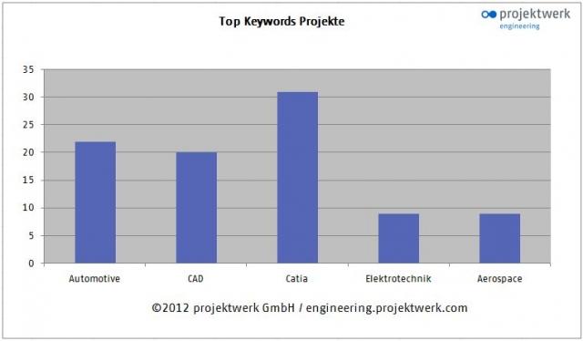 Technik-247.de - Technik Infos & Technik Tipps | projektwerk Engineering Marktmonitor
