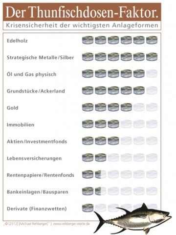 Baden-Württemberg-Infos.de - Baden-Württemberg Infos & Baden-Württemberg Tipps | Der Thunfischdosen-Faktor als Richtwert für Anlagesicherheit