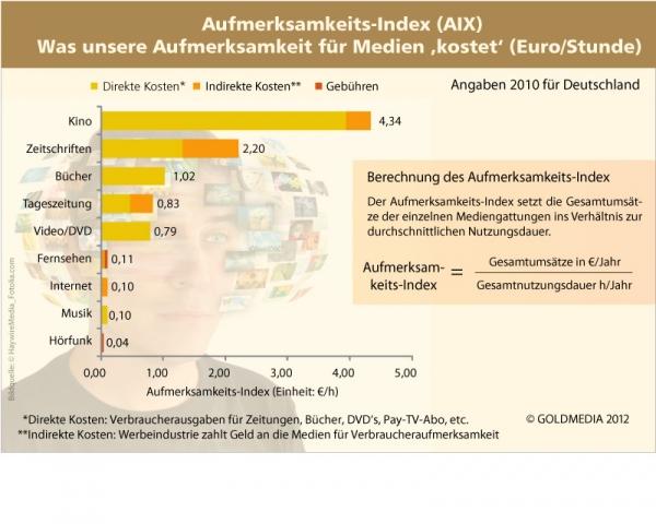 Berlin-News.NET - Berlin Infos & Berlin Tipps | Goldmedia Aufmerksamkeits-Index für Medien