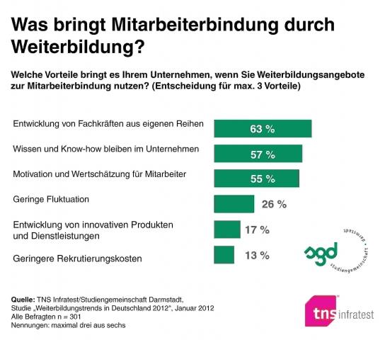 Berlin-News.NET - Berlin Infos & Berlin Tipps | Was bringt Mitarbeiterbindung durch Weiterbildung?
