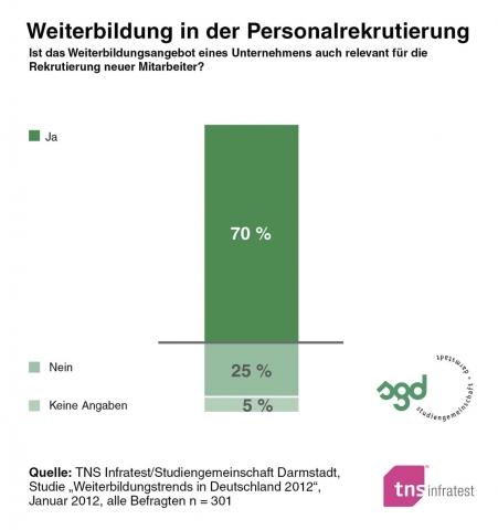 Berlin-News.NET - Berlin Infos & Berlin Tipps | Wer weiterbildet, findet leichter Fachkräfte!
