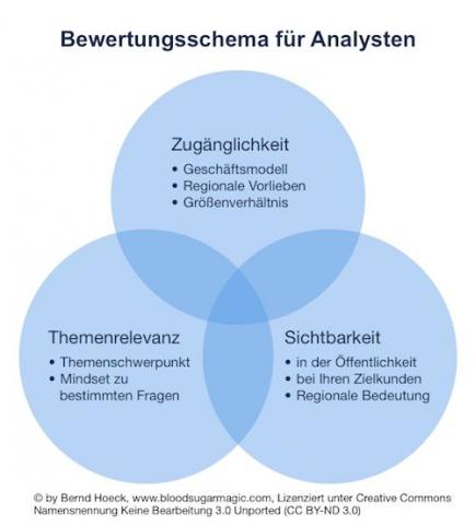 CMS & Blog Infos & CMS & Blog Tipps @ CMS & Blog-News-24/7.de | Bewertungsschema für Auswahl von Analysten