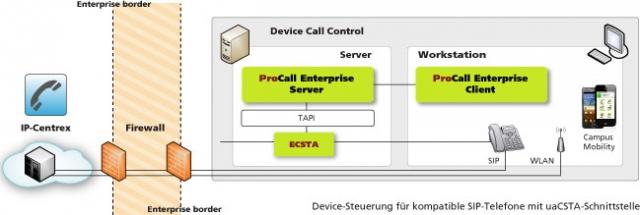 Europa-247.de - Europa Infos & Europa Tipps | Device-Steuerung für kompatible SIP-Telefone mit uaCSTA-Schnittstelle