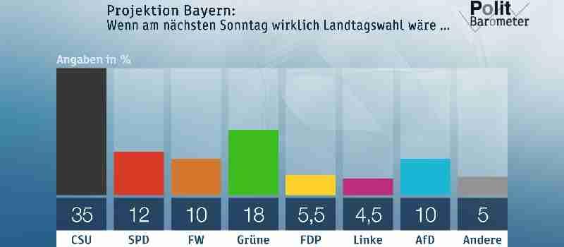 Bayern-Umfrage: Die CSU bleibt mit 35 % weiter im Tief - die Grünen liegen mit 18 % auf Platz zwei vor der SPD mit 12 % und den Freien Wählern und der AfD mit je 10 %!