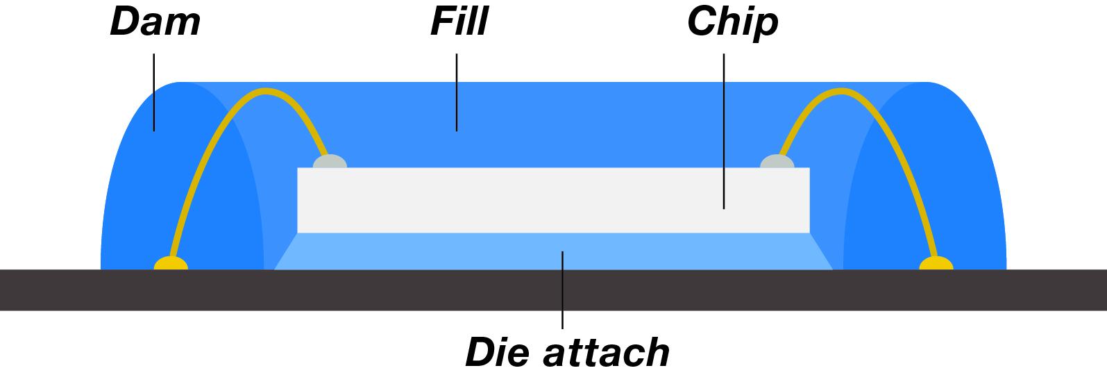 Auto News | Abb.: Darstellung der verschiedenen Bereiche in denen Klebstoff bei der Smart Card Verklebung zum Einsatz kommt.