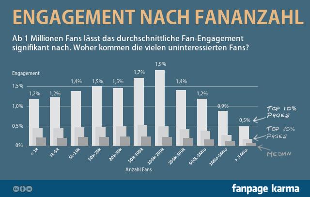 Fan-Engagement in Abhängigkeit von Anzahl Fans