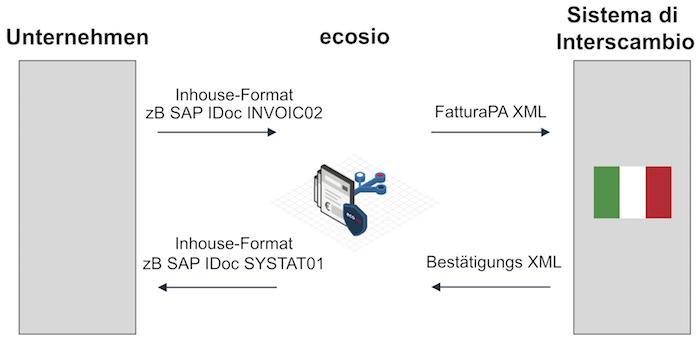 Deutsche-Politik-News.de | FatturaPA für die e-Rechnung in Italien