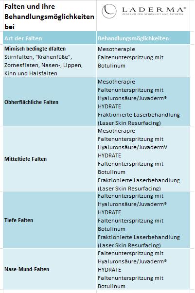 Laderma: Falten und ihre Behandlungsmöglichkeiten