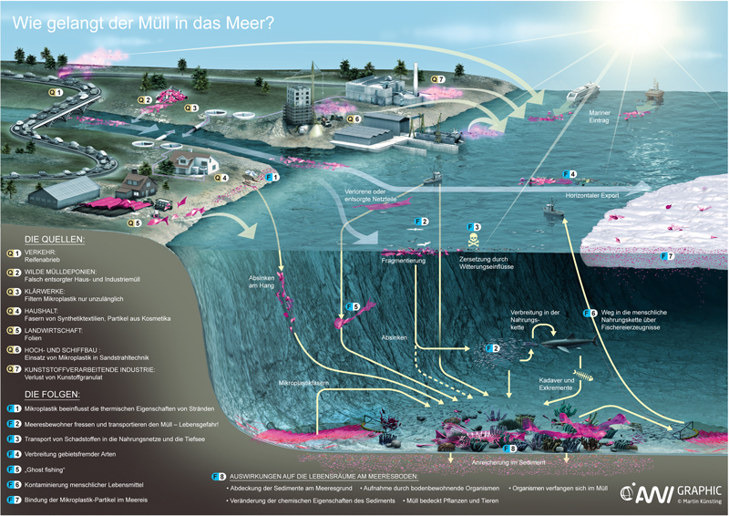 Deutsche-Politik-News.de | Wie gelangt der Müll in das Meer?  Quellen und Verbreitungswege von Plastikmüll und Mikroplastik  Copyright-Vermerk:Alfred-Wegener-Institut / Martin Künsting (CC-BY 4.0)