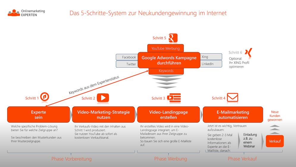 Gutscheine-247.de - Infos & Tipps rund um Gutscheine | Das 5-Schritte-System zur Neukundengewinnung im Internet