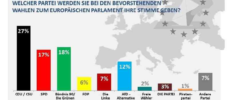 Deutsche-Politik-News.de | Sonntagsfrage zur Europawahl 2019