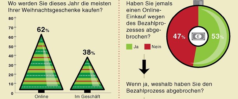 Deutsche-Politik-News.de | Die Deutschen kaufen ihre Weihnachtsgeschenke lieber online zu Hause ein als in den oft überfüllten Kaufhäusern.