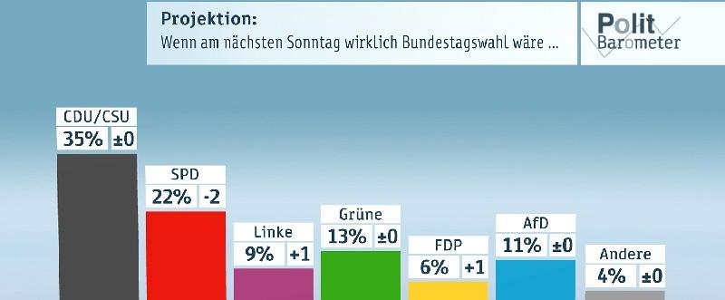 Deutsche-Politik-News.de | ZDF-Politbarometer August 2016