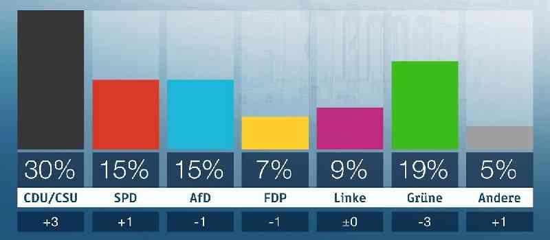 Deutsche-Politik-News.de | ZDF Politbarometer Dezember 2018