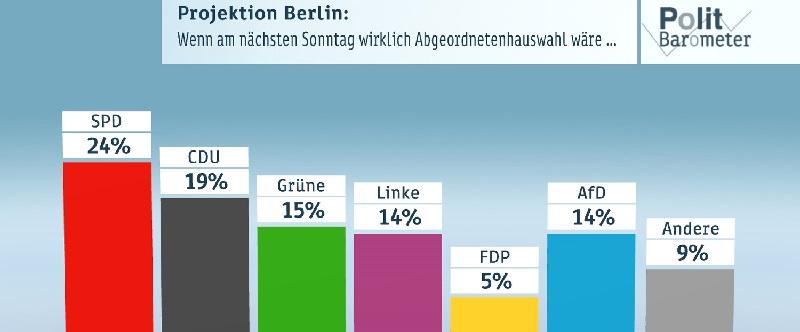 Deutsche-Politik-News.de | ZDF Politbarometer Extra-September 2016