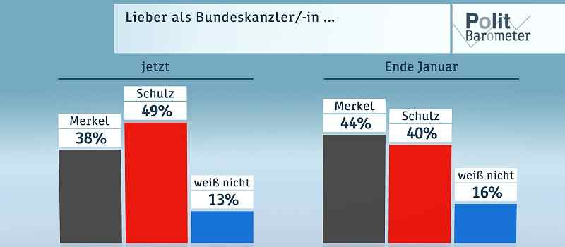 Deutsche-Politik-News.de | ZDF-Politbarometer Februar 2017
