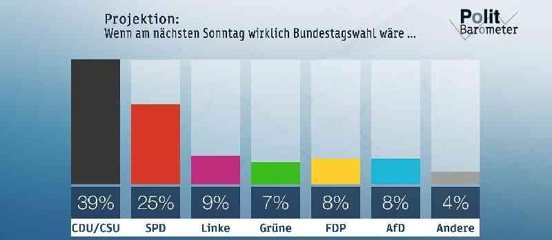 Deutsche-Politik-News.de | ZDF-Politbarometer Juni I 2017