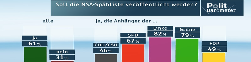 Deutsche-Politik-News.de | ZDF Politbarometer Mai 2015