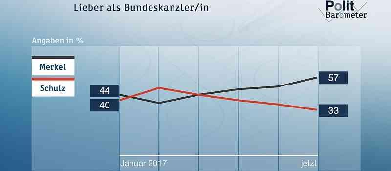 Deutsche-Politik-News.de | ZDF-Politbarometer Mai 2017