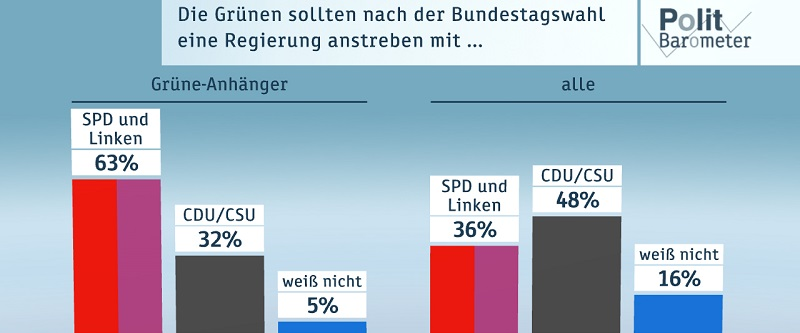 Deutsche-Politik-News.de | ZDF-Politbarometer November I 2016
