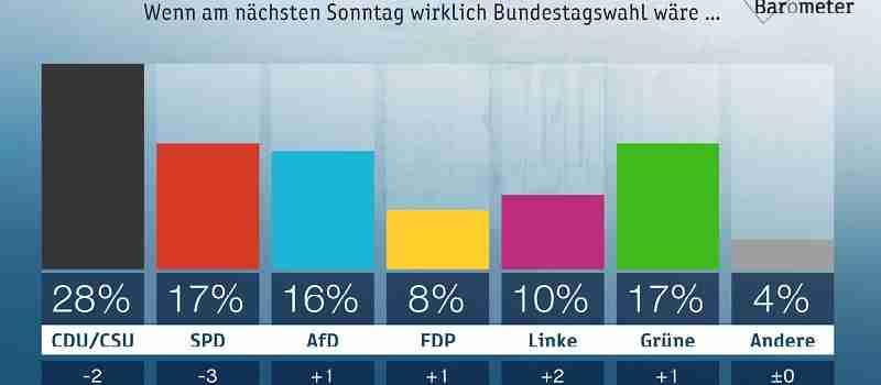 Deutsche-Politik-News.de | ZDF-Politbarometer September II 2018