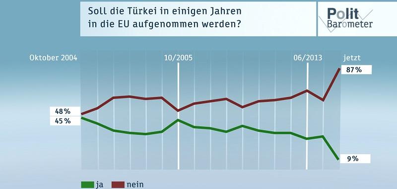 Deutsche-Politik-News.de | ZDF-Politbarometer Juli II 2016
