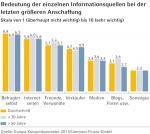 Open Source Shop Systeme | Open Source Shop News - Foto: Die eigene Meinung zählt bei den europäischen Verbrauchern am meisten.