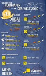 Muslim-Portal.net - News rund um Muslims & Islam | Foto: Das Online- Reiseportal eDreams kürt die besten Flughäfen 2010.