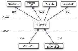 Freie Software, Freie Files @ Freier-Content.de | OpenSource Software News - Foto: Einsatz MapProxy.