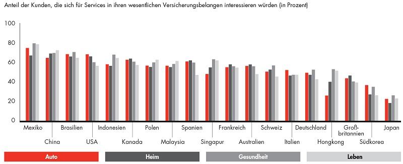 Deutsche-Politik-News.de | Bain VersicherungsStudie