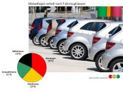 Autogas / LPG / Flüssiggas | Autogas & LPG - Foto: Trend Kleinwagen - Verteilung der erento Mietanfragen nach Fahrzeugklassen.
