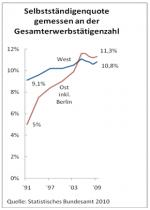 Ost Nachrichten & Osten News | Foto: Von Nachzüglern zu Trendsettern: 2004 übersteigt die Selbstständigenquote im Osten erstmals die des Westens.