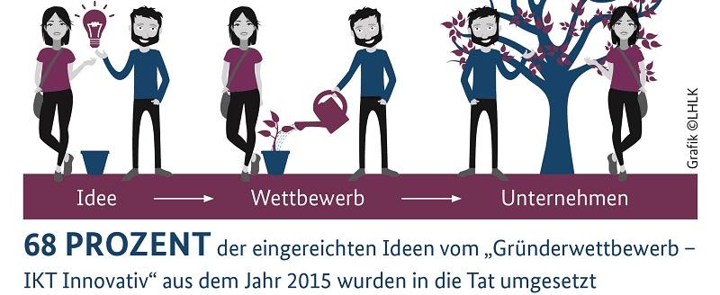 Deutsche-Politik-News.de | Gründerwettbewerb - IKT Innovativ