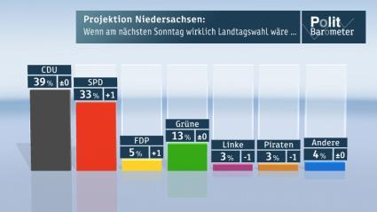 Deutsche-Politik-News.de | Knappe Mehrheit für Rot-Grün - aber das Rennen ist noch nicht entschieden