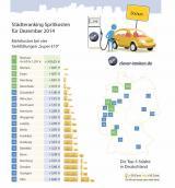 Autogas / LPG / Flüssiggas | Städteranking Dezember 2014 (c) clever-tanken.de