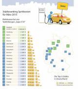 Autogas / LPG / Flüssiggas | Foto: Städteranking Spritkosten für März 2015 (c) clever-tanken.de