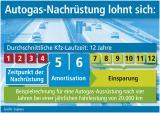 Autogas / LPG / Flüssiggas | Grafik: Supress (No. 4696)