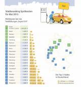 Autogas / LPG / Flüssiggas | Foto: Städteranking Mai 2015 (c) clever-tanken.de